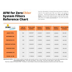 Dryden Aqua AFM Activated Filter Media Grade 3 (Coarse) 30 lbs