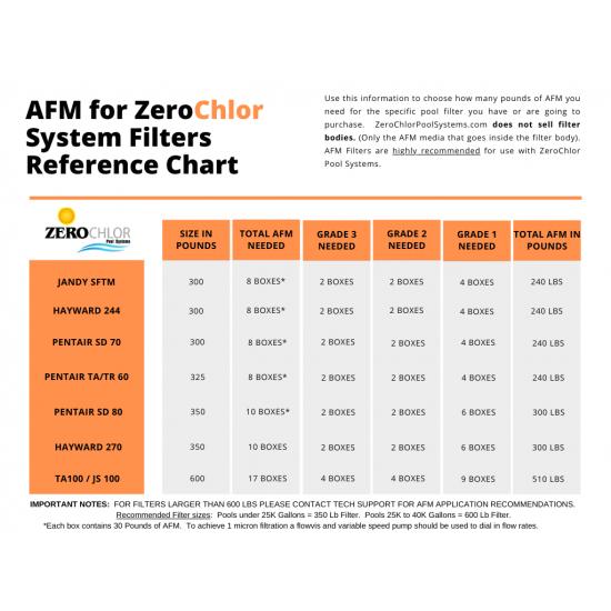 AFM Glass Media Grade 1 (Fine)